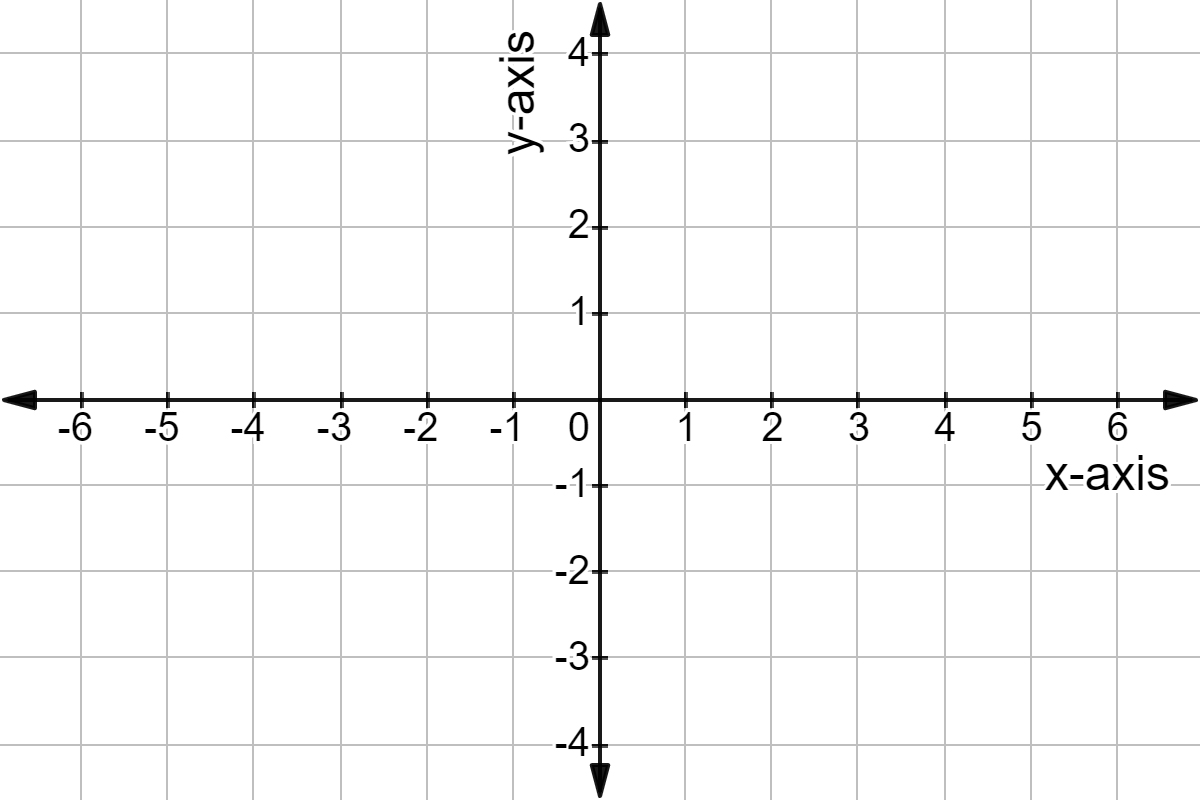 Equation Of A Horizontal Or Vertical Line