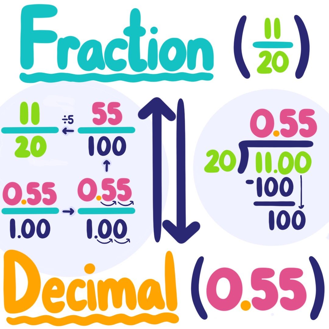 Fraction To Decimal Conversion Amp Practice