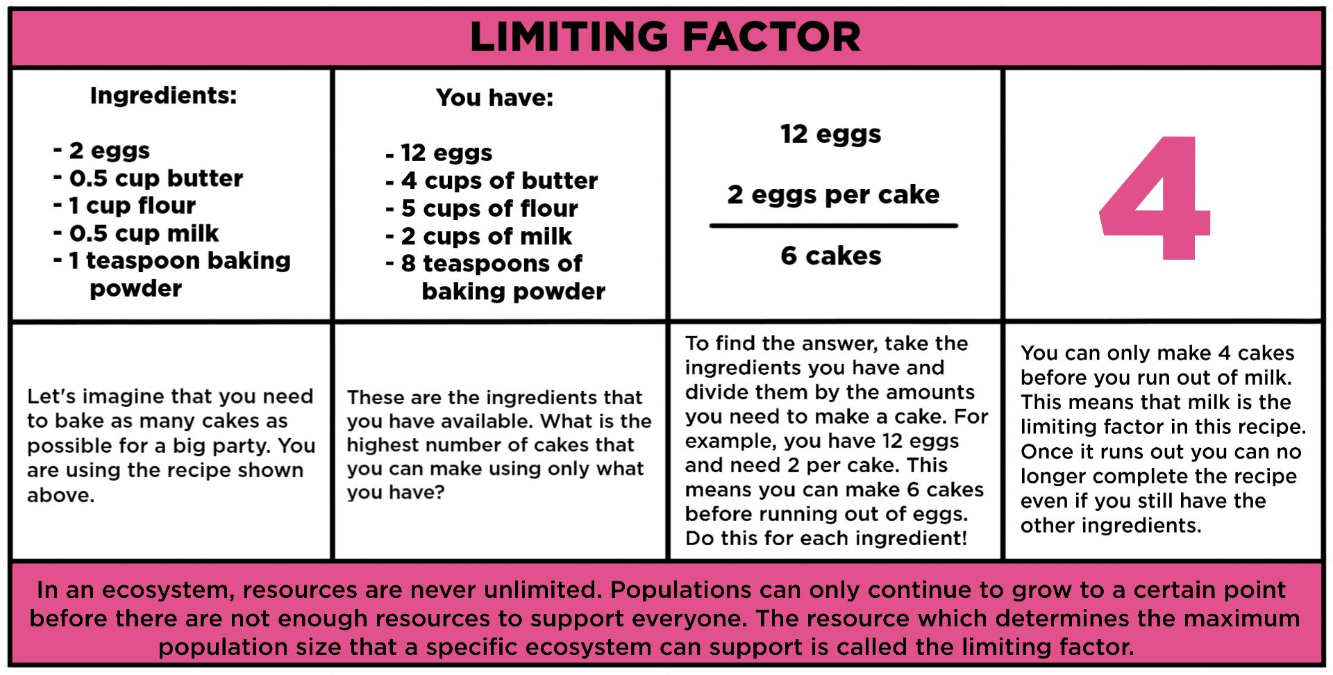 Limiting Factor