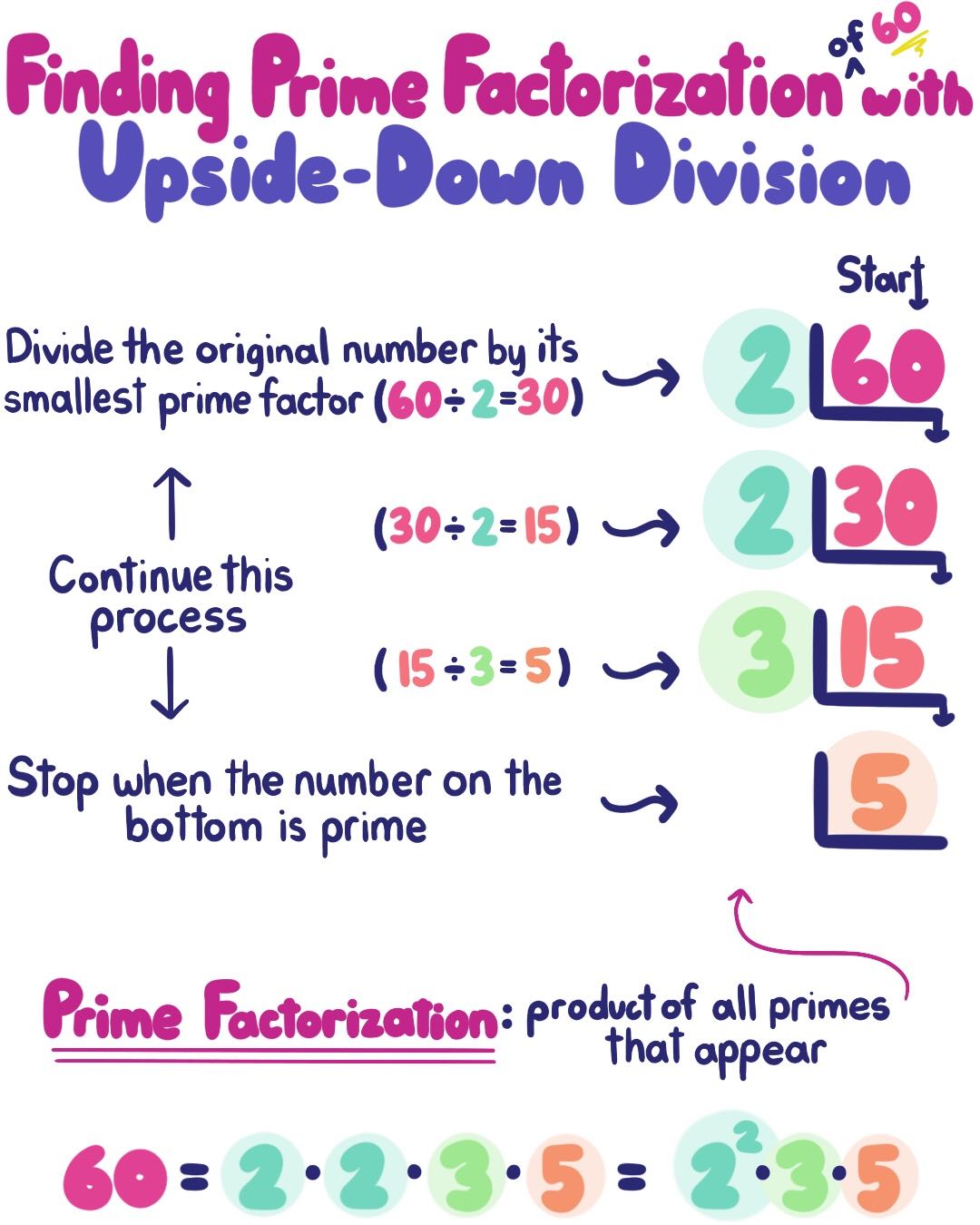 Find Prime Factors By Upside Down Division