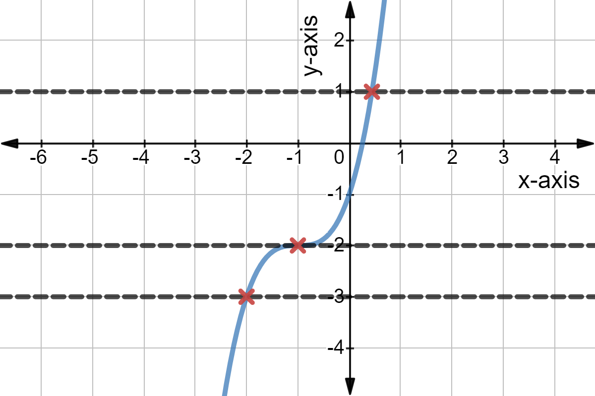 What Is The Horizontal Line Test