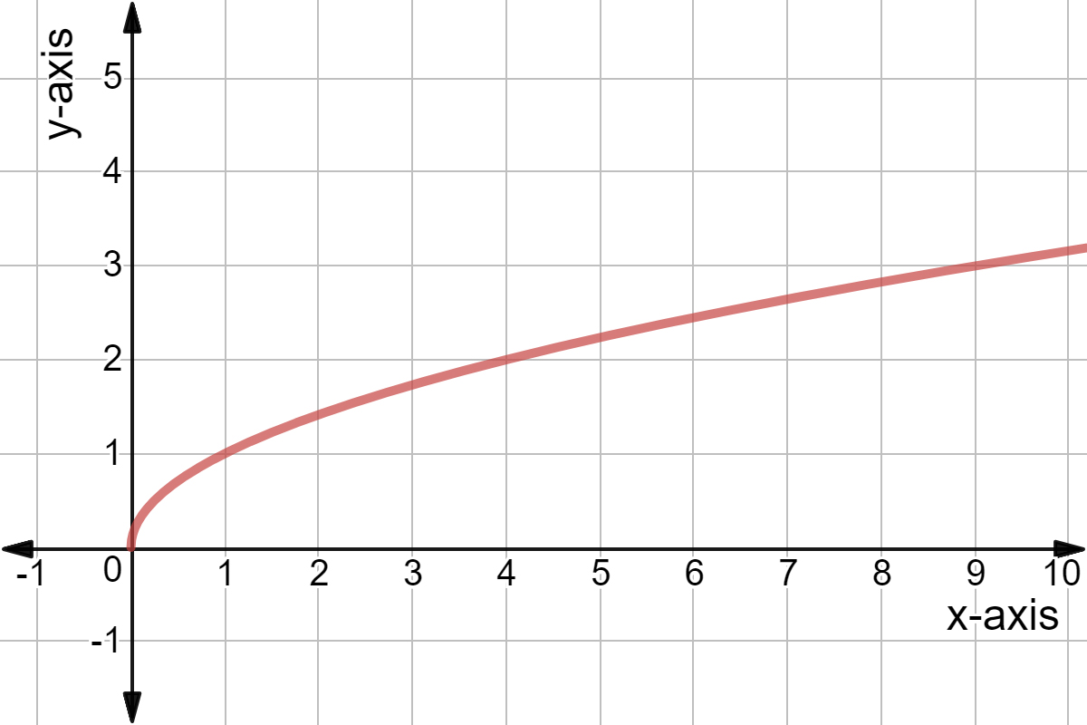 Horizontal Translation Of Square Root Graphs