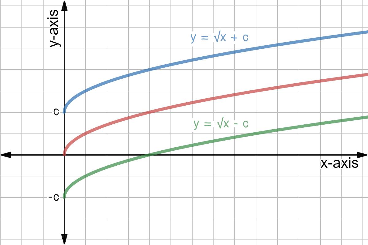 Horizontal Translation Of Square Root Graphs