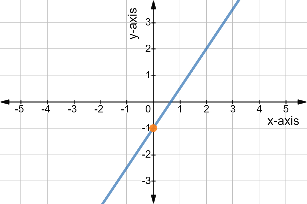 Find Slope And Y Intercept From Equation