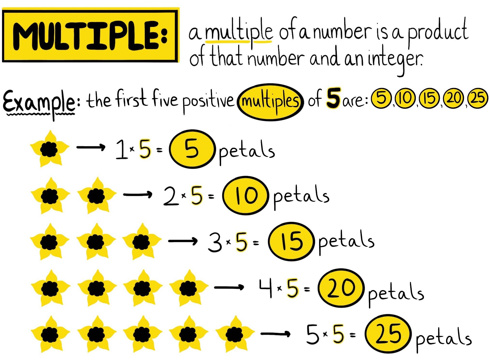 What Are Multiples