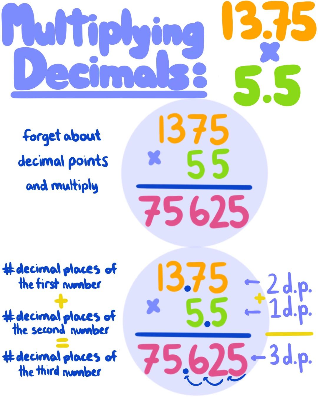 Multiplying Decimals Theory Amp Examples