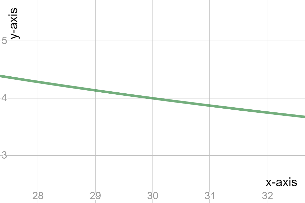 Inverse Variation Find Constant And Graph