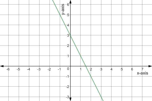 Slope-Intercept Form from a Graph - Examples & Practice - Expii