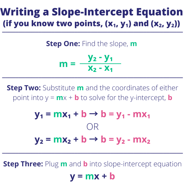 Slope-Intercept Form from Points - Examples & Practice - Expii