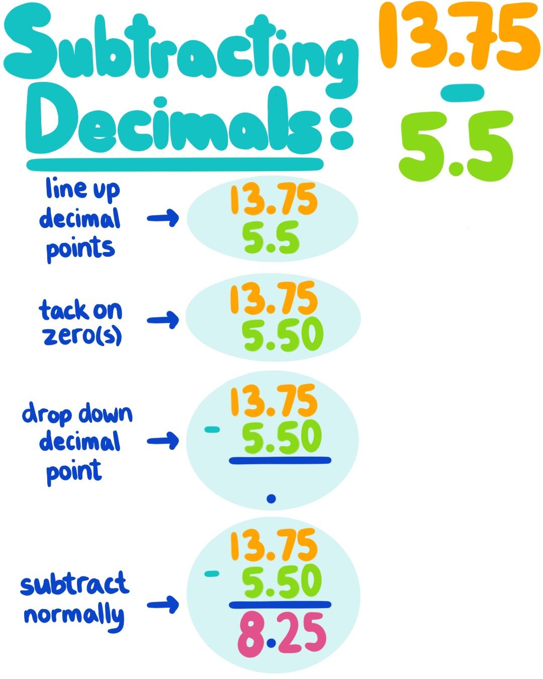 Subtracting Decimals Theory Amp Examples