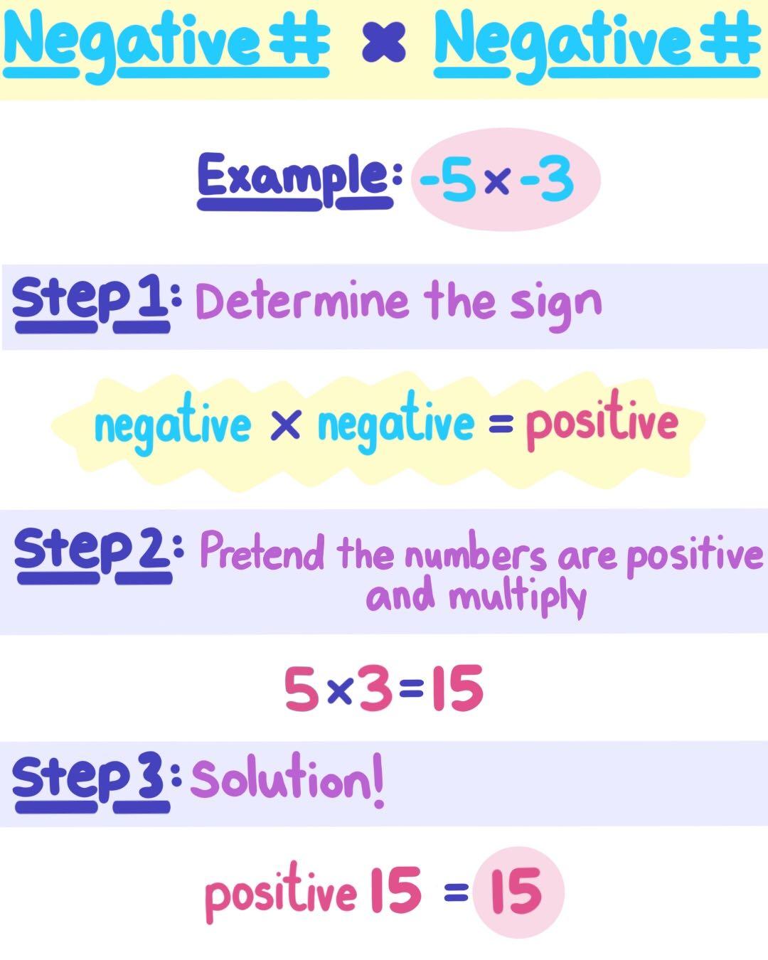 Multiplying Negatives By Negatives