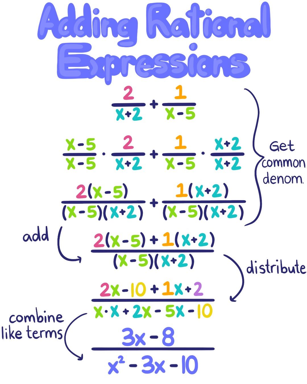 Intro To Adding And Subtracting Rational Expressions