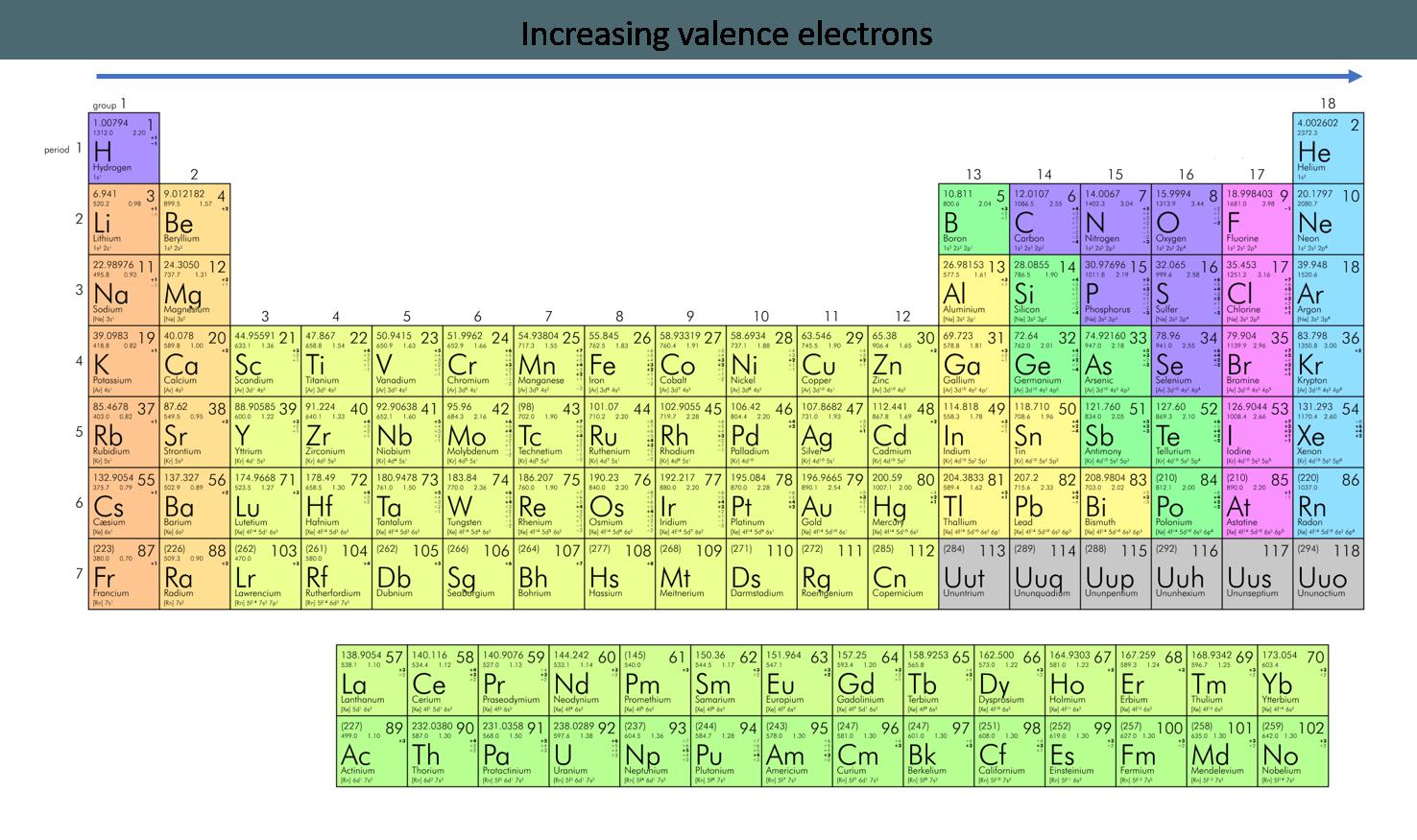 Periodic Table Organizes Elements With Similar Behavior