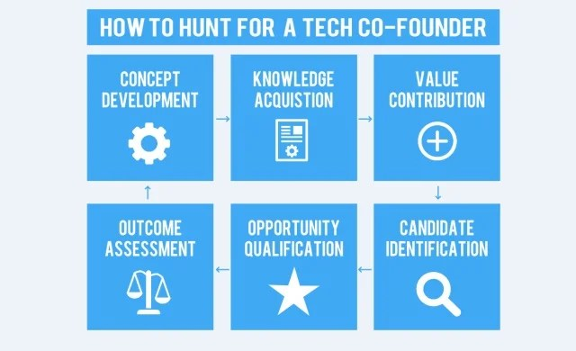 How to hunt for a technical co-founder