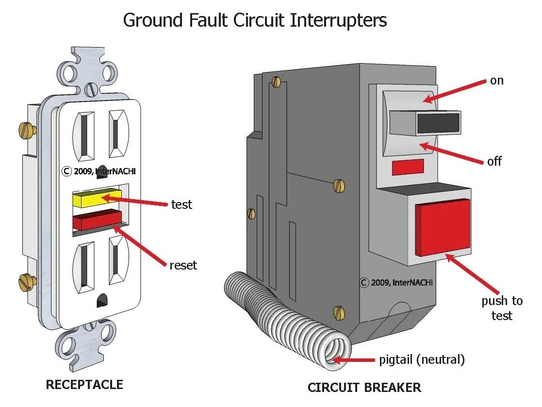 Internachi Inspection Graphics Library Electrical Service Ground Fault Circuit Interrupters
