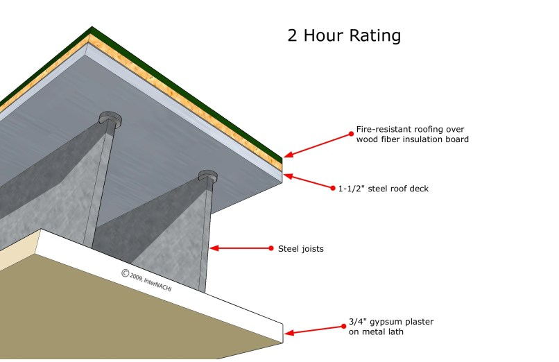 2 Hour Fire Barrier At Exterior Wall : Ceiling fire rating theteenline