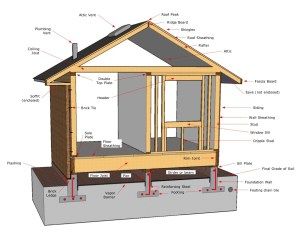 InterNACHI Inspection Graphics Library: General House and