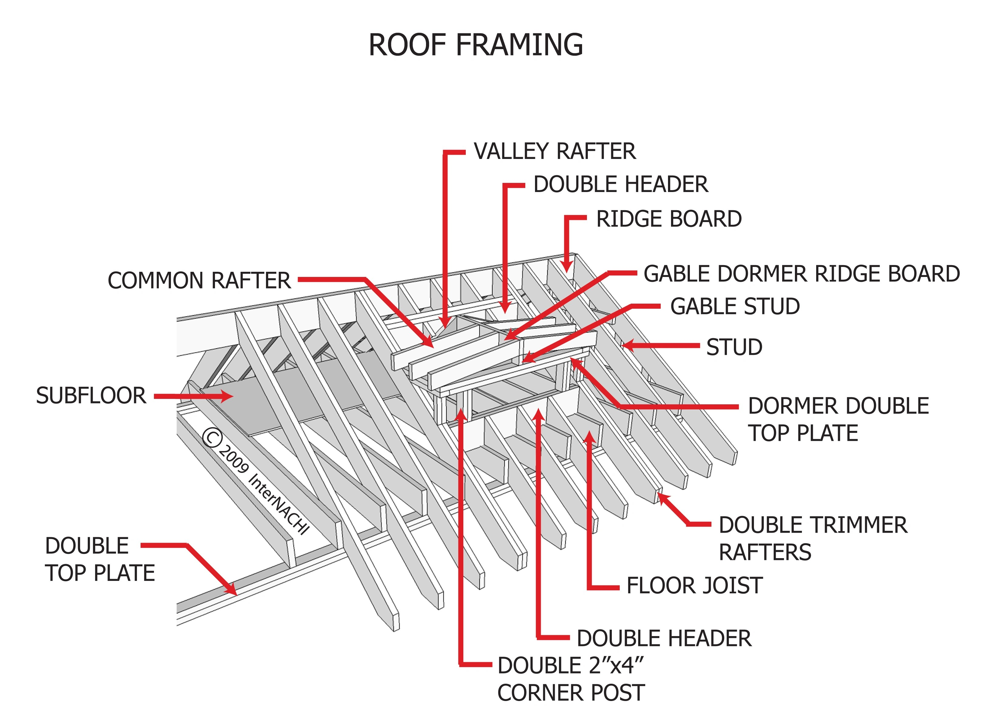 Internachi Inspection Graphics Library Roofing Framing