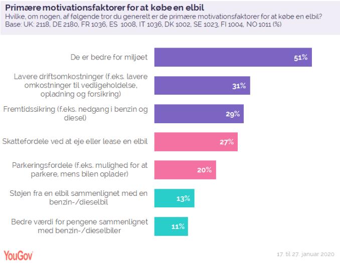 Primære motivationsfaktorer
