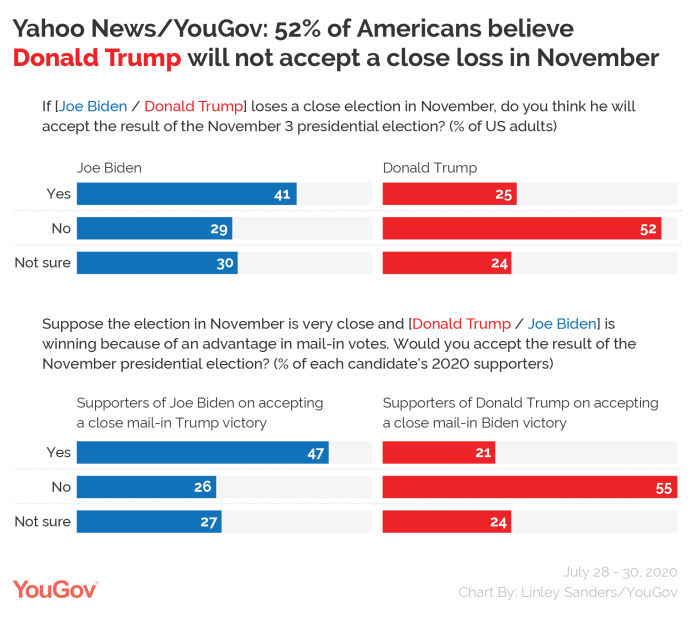 Yahoo News / YouGov: 52% of Americans believe Donald Trump will not accept a tight loss in November