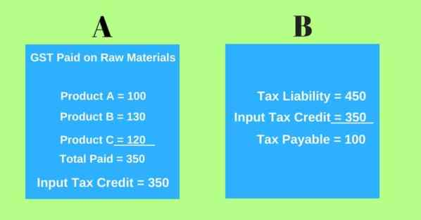 Image result for input tax credit