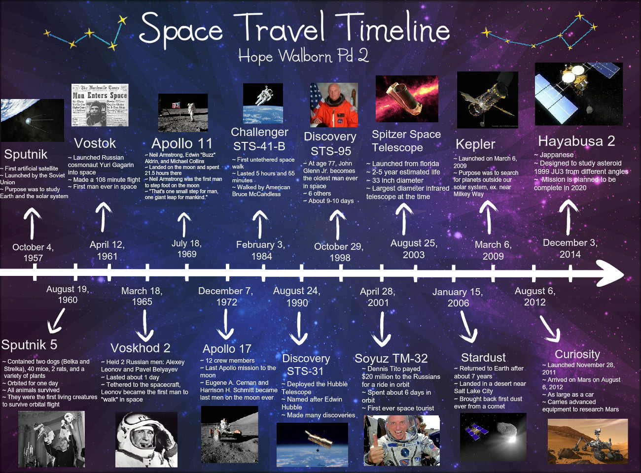 Space Travel Timeline Apollo Discovery En En En