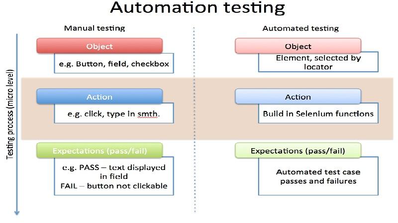 Ilustrasi Manual Automation Testing
