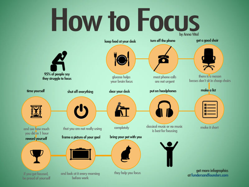Starting Business | How to Focus
