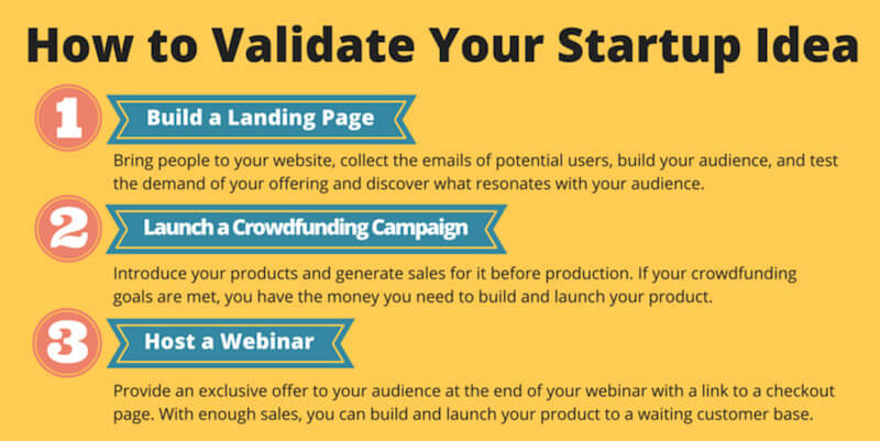 Starting Business | How to Validate