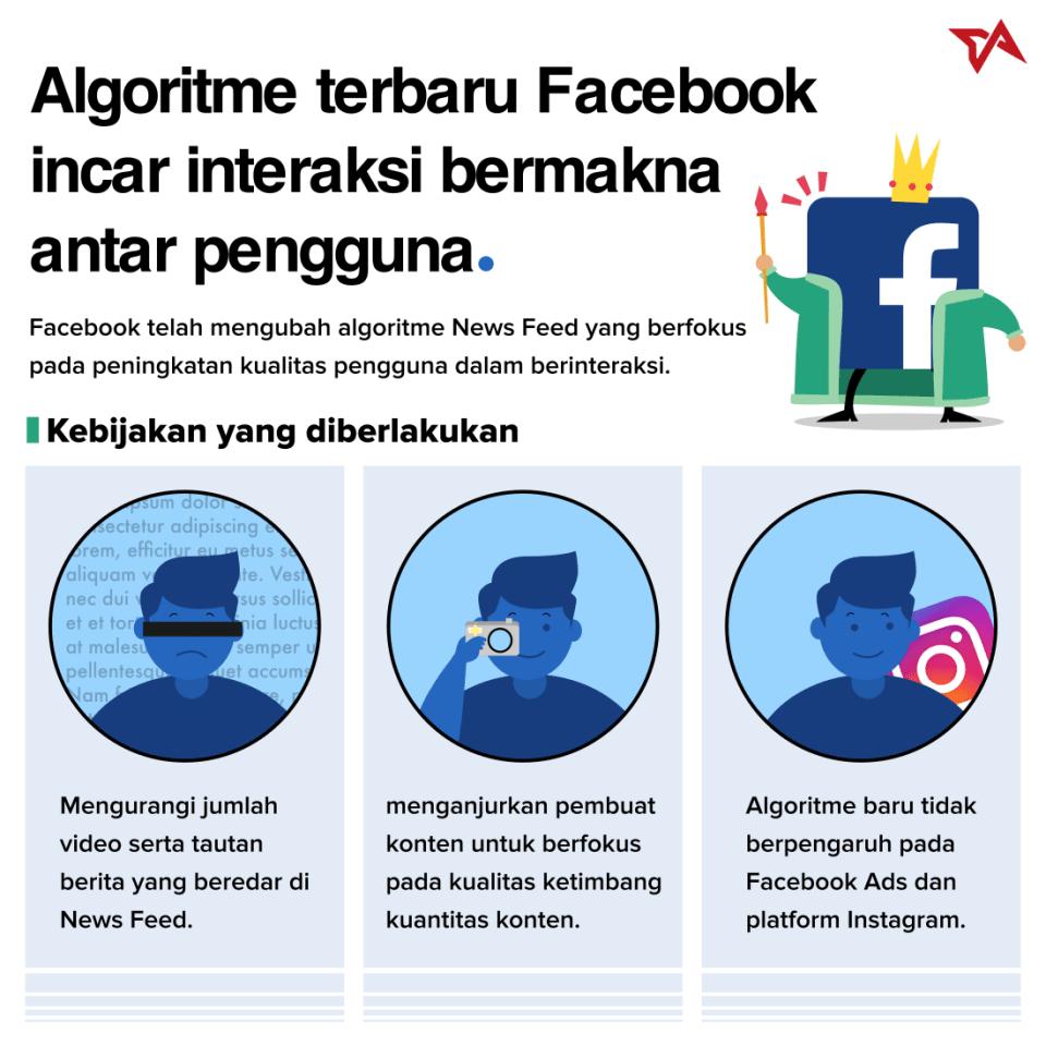 Algoritme Baru Facebook   Infografis