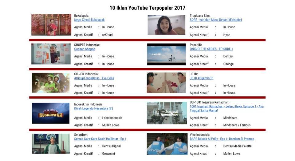 10 Iklan Terpopuler di YouTube Tahun 2017