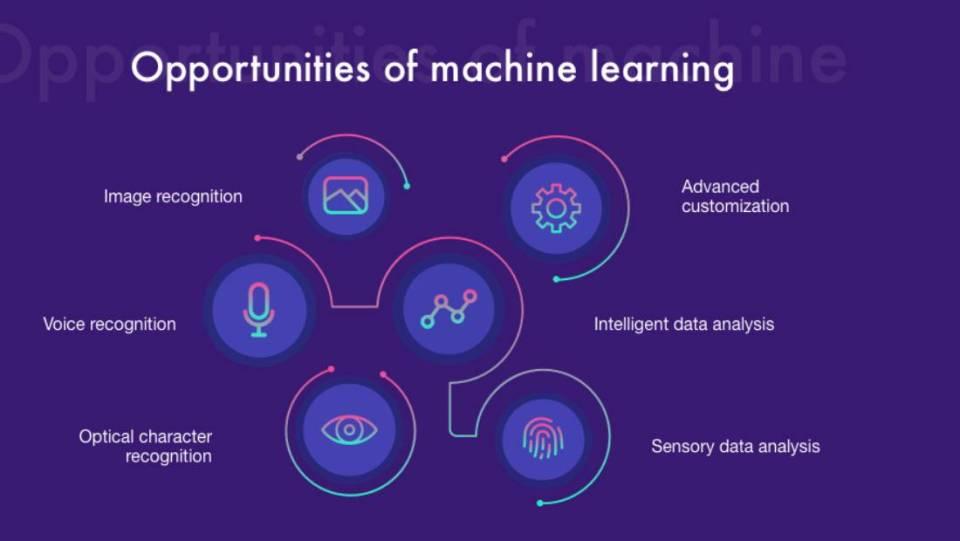 Beberapa contoh implementasi machine learning
