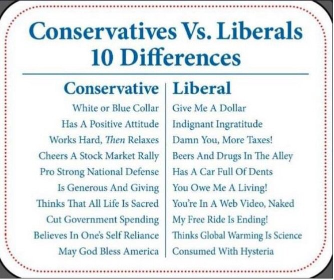 Image result for liberals vs conservatives