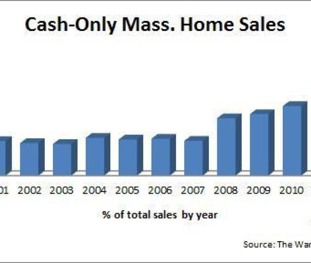 Surprising That A Fast Growing Number Of Massachusetts Homebuyers Are Not Getting Home Loans At All Instead These Buyers Are Plunking Down All Cash