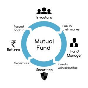 Mutual Funds India | Basics History Returns Ratings of