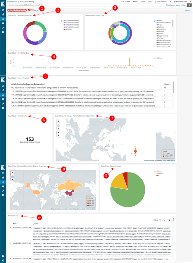 Figure 16: The GuardDuty dashboard with callouts