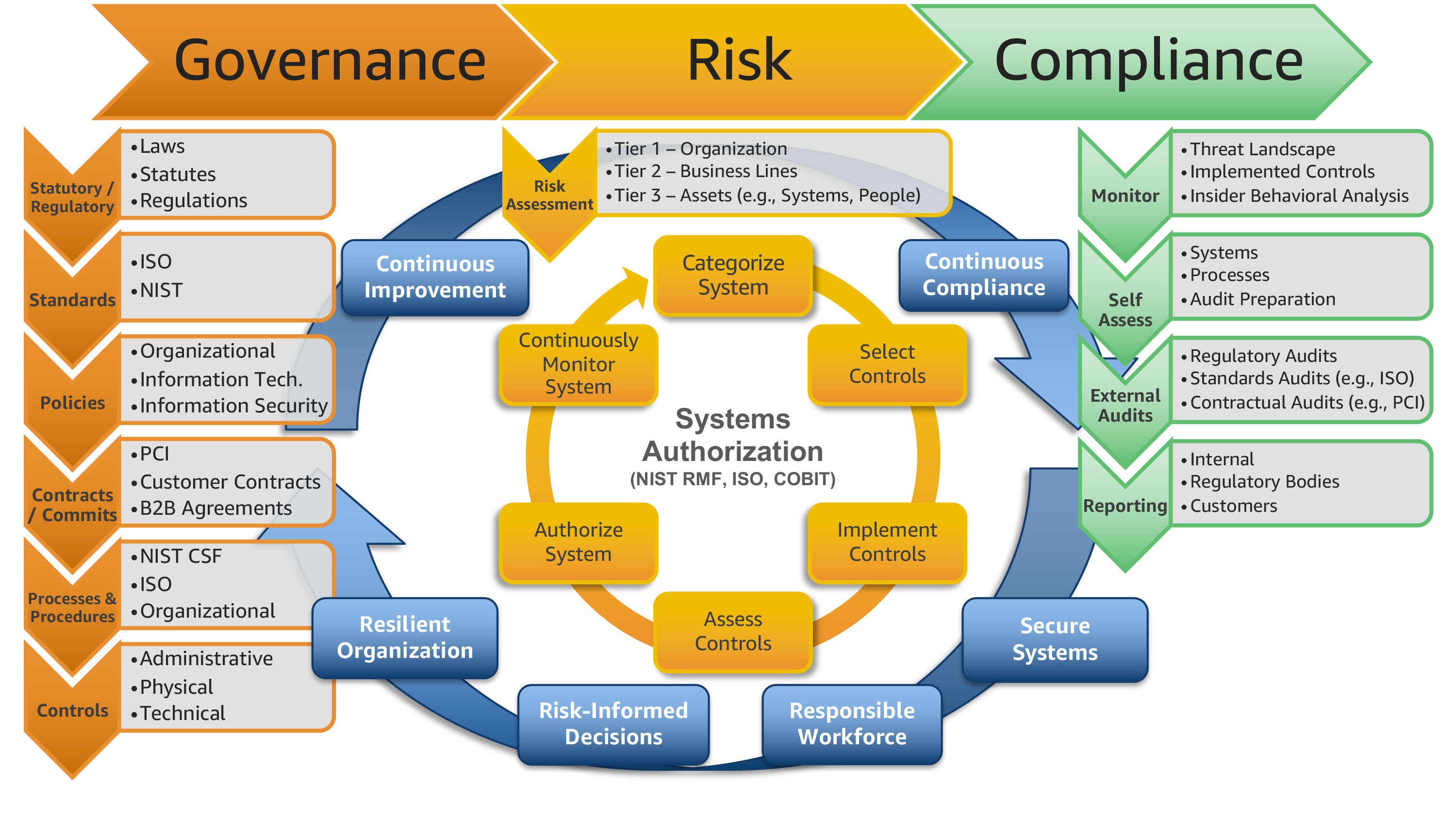 Scaling A Governance Risk And Compliance Program For The