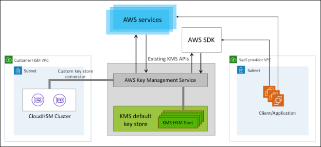 Figure 3: A cluster of two CloudHSM instances is connected to KMS to create a customer controlled key store