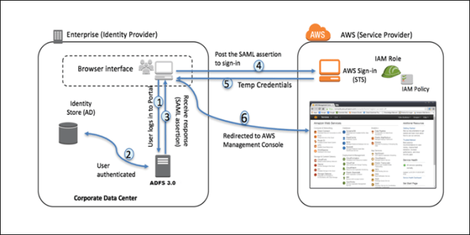 Figure 1: AD FS federation to AWS