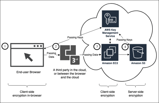 Figure 2: A hypothetical web application with encryption where the application is composed of an end-user interacting with a browser front-end, a third party which processes data received from the browser, processing is performed in Amazon EC2, and storage happens in Amazon S3