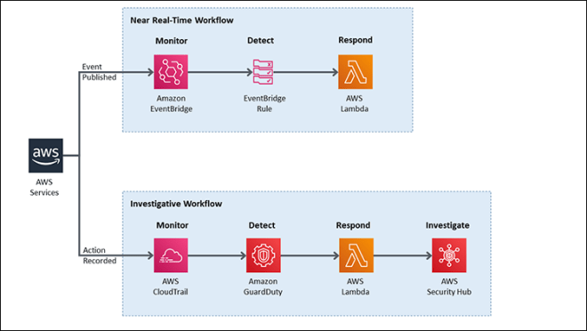 Figure 9: Sample automation workflow