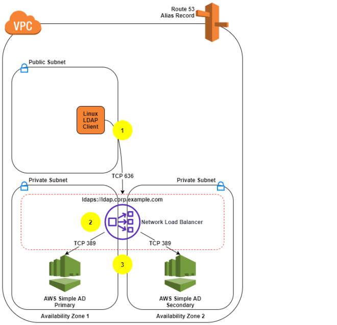 Figure 1: LDAPS with Simple AD Architecture
