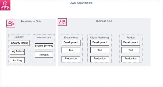 Figure 1: Overview of ecommerce website