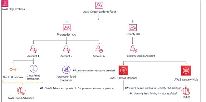Figure 8: Scenario 2 – Visibility of Shield Advanced noncompliant resources in Security Hub