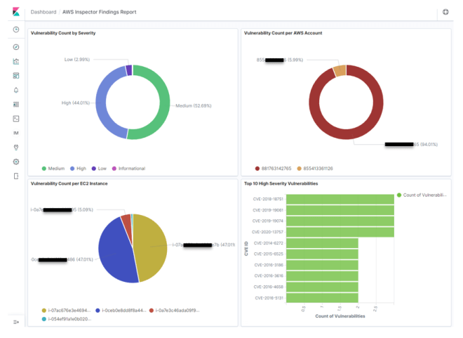 Figure 15: A sample Kibana dashboard showing findings from Amazon Inspector