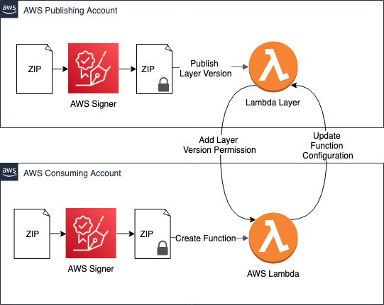 Figure 3: This advanced pattern supports cross-account layers