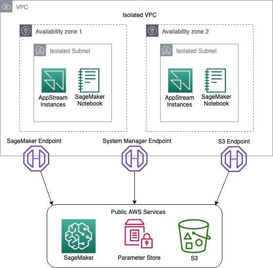 Figure 1: Network Diagram