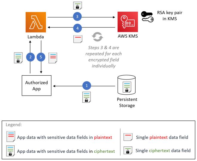 Figure 6: Field-level decryption process
