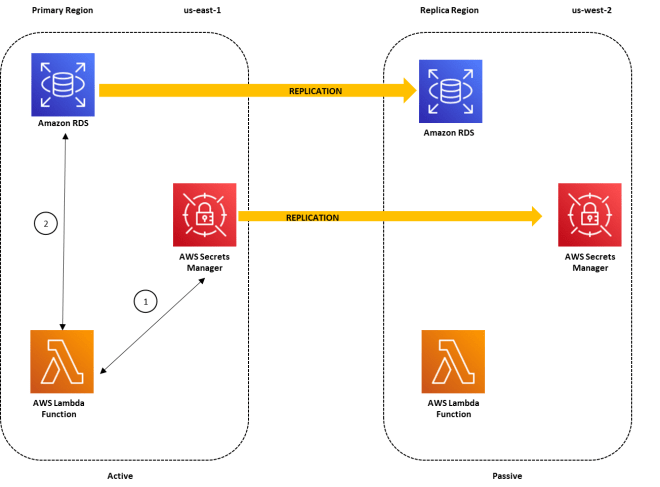Figure 1: Architecture overview for a multi-Region secret replication with the primary Region active