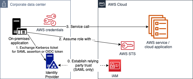 Figure 6: Kerberos authentication (through SAML or OIDC)